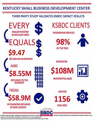 KSBDC third party study validates KSBDC impact results