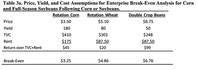 Wheat, double-crop soybeans look profitable in 2019